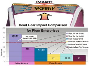 Plum's® ProtectaCap® & ProtectaCap+Plus® Fall Protection Helmets have Proven Impact Absorption